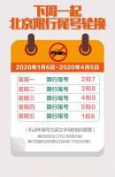 北京机动车的每日限行尾号将再度轮换,别忘了哦